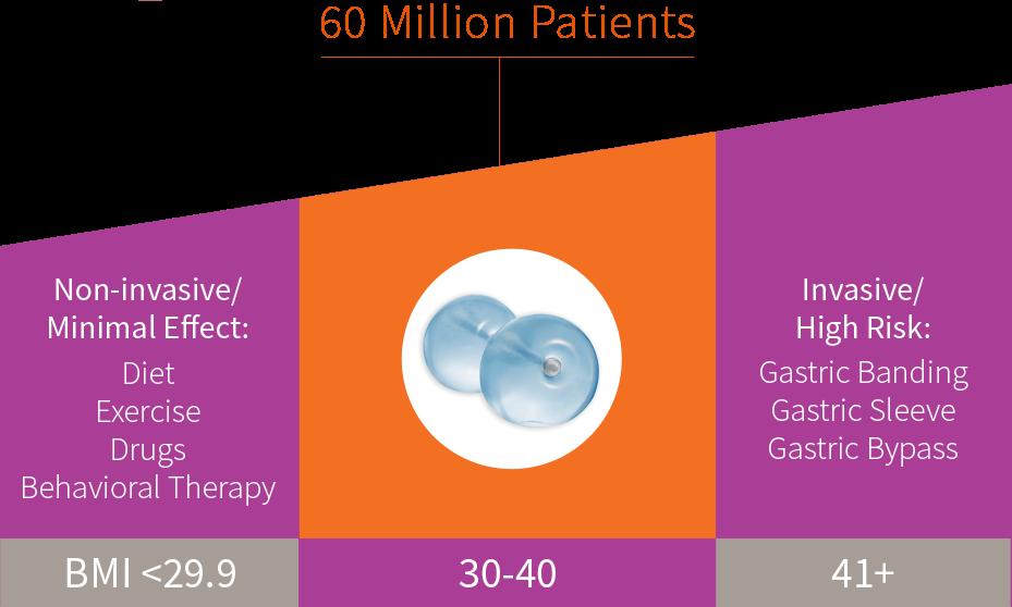60 Million Patients